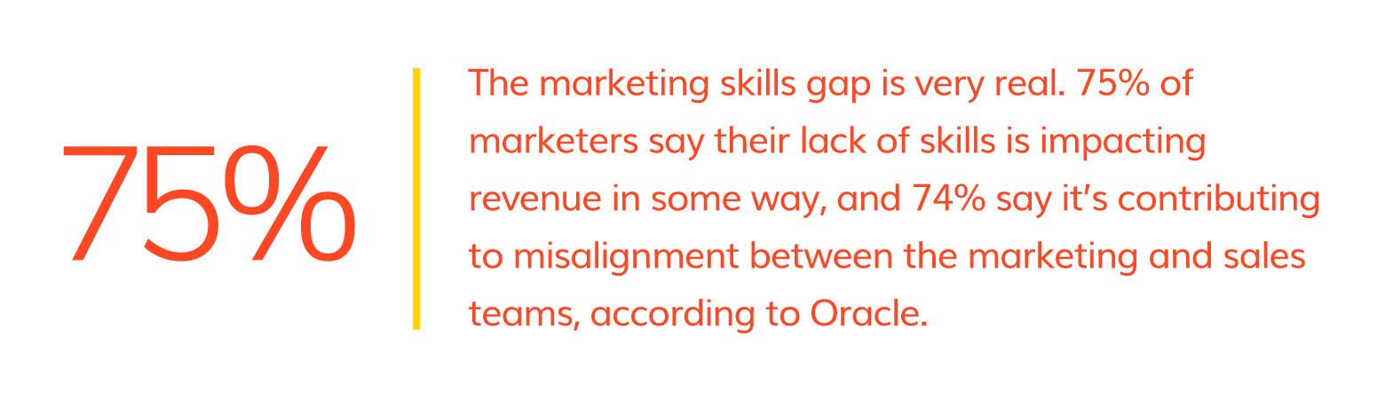 75% of in-house marketers say their lack of skills impact company revenue.